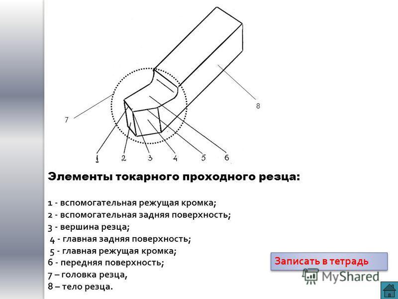 Элементы токарного проходного резца: 1 - вспомогательная режущая кромка; 2 - вспомогательная задняя поверхность; 3 - вершина резца; 4 - главная задняя поверхность; 5 - главная режущая кромка; 6 - передняя поверхность; 7 – головка резца, 8 – тело резц