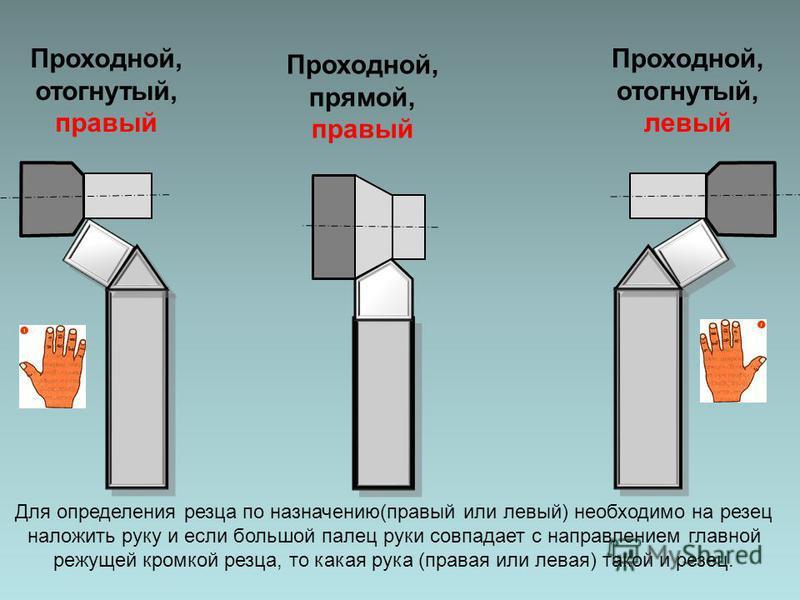 Проходной, отогнутый, правый Проходной, прямой, правый Проходной, отогнутый, левый Для определения резца по назначению(правый или левый) необходимо на резец наложить руку и если большой палец руки совпадает с направлением главной режущей кромкой резц
