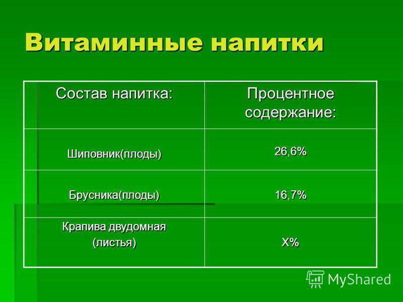 Витаминные напитки Состав напитка: Процентное содержание: Шиповник(плоды) 26,6% 26,6% Брусника(плоды)16,7% Крапива двудомная (листья)Х%