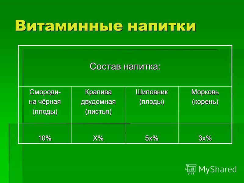Витаминные напитки Состав напитка: Смороди- на чёрная (плоды)Крапивадвудомная(листья)Шиповник(плоды)Морковь(корень) 10%Х%5 х%3 х%