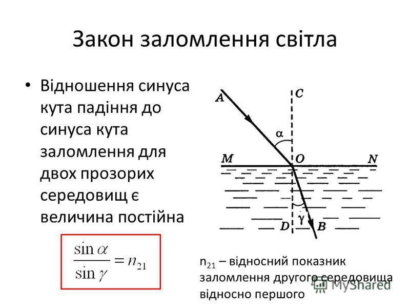 Закон заломлення світла Відношення синуса кута падіння до синуса кута заломлення для двох прозорих середовищ є величина постійна n 21 – відносний показник заломлення другого середовища відносно першого