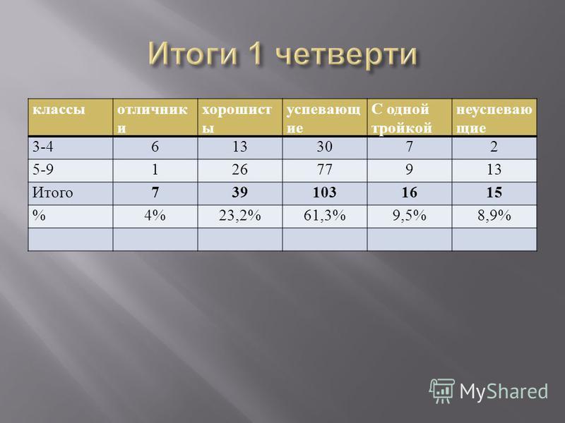 классы отличники хорошист ы успевающ ие С одной тройкой неуспевающие 3-46133072 5-912677913 Итого 7391031615 %4%23,2%61,3%9,5%8,9%