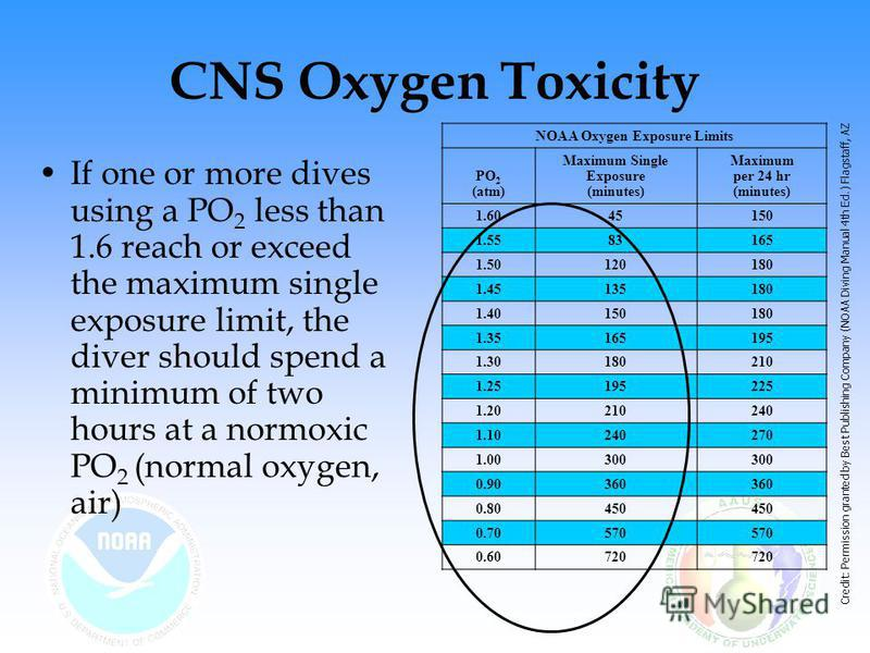CNS Oxygen Toxicity If one or more dives using a PO 2 less than 1.6 reach or exceed the maximum single exposure limit, the diver should spend a minimum of two hours at a normoxic PO 2 (normal oxygen, air) NOAA Oxygen Exposure Limits PO 2 (atm) Maximu