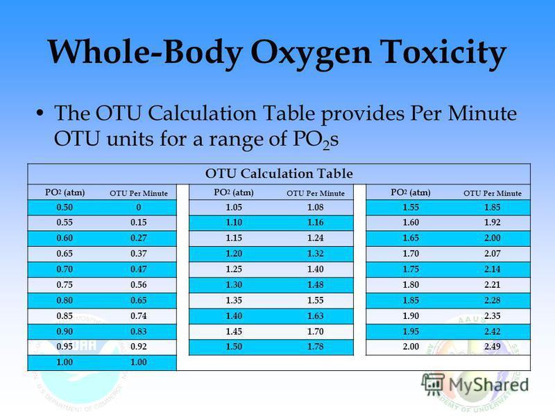Whole-Body Oxygen Toxicity OTU Calculation Table PO 2 (atm) OTU Per Minute PO 2 (atm) OTU Per Minute PO 2 (atm) OTU Per Minute 0.500 1.051.08 1.551.85 0.550.15 1.101.16 1.601.92 0.600.27 1.151.24 1.652.00 0.650.37 1.201.32 1.702.07 0.700.47 1.251.40