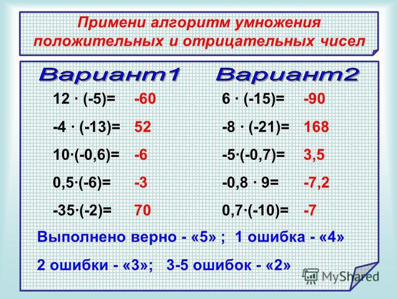 Примени алгоритм умножения положительных и отрицательных чисел 12 (-5)= -4 (-13)= 10(-0,6)= 0,5(-6)= -35(-2)= 6 (-15)= -8 (-21)= -5(-0,7)= -0,8 9= 0,7(-10)= -90 168 3,5 -7,2 -7 -60 52 -6 -3 70 Выполнено верно - «5» ; 1 ошибка - «4» 2 ошибки - «3»; 3-