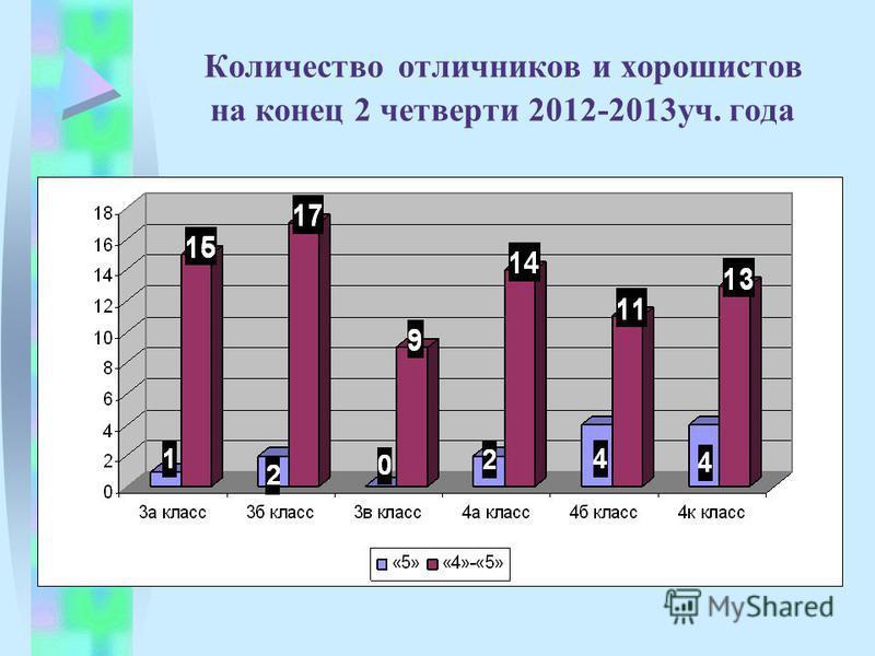 Количество отличников и хорошистов на конец 2 четверти 2012-2013 уч. года