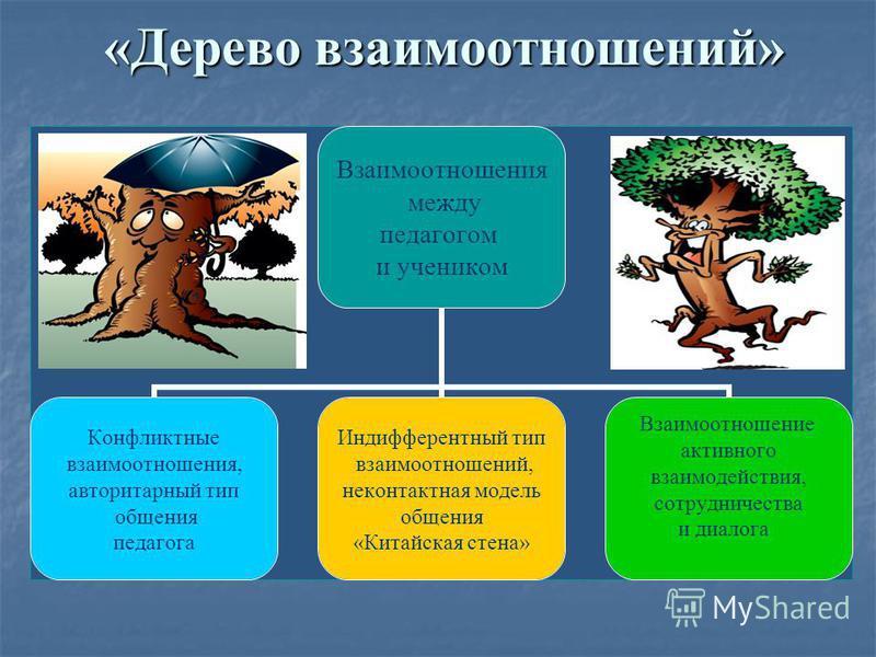 «Дерево взаимоотношений» «Дерево взаимоотношений» Взаимоотношения между педагогом и учеником Конфликтные взаимоотношения, авторитарный тип общения педагога Индифферентный тип взаимоотношений, неконтактная модель общения «Китайская стена» Взаимоотноше