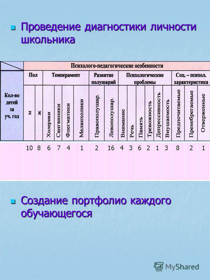 Проведение диагностики личности школьника 1086741216436213821 Создание портфолио каждого обучающегося Создание портфолио каждого обучающегося
