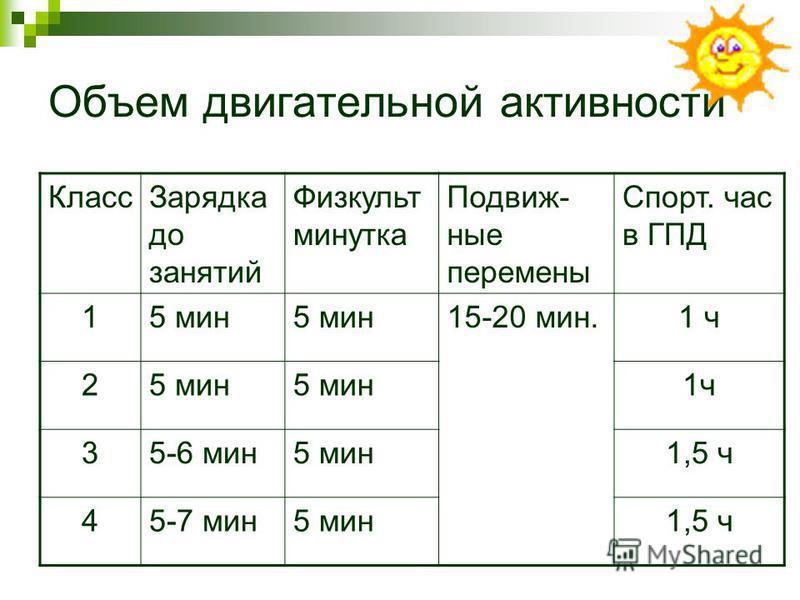 Объем двигательной активности Класс Зарядка до занятий Физкульт минутка Подвиж- ные перемены Спорт. час в ГПД 15 мин 15-20 мин.1 ч 25 мин 1 ч 35-6 мин 5 мин 1,5 ч 45-7 мин 5 мин 1,5 ч