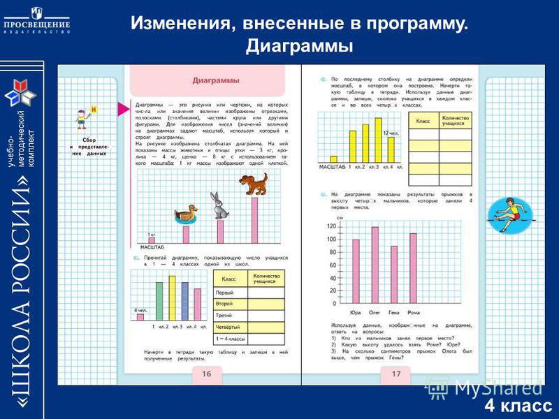 учебно- методический комплект Изменения, внесенные в программу. Диаграммы 4 класс
