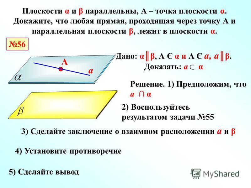 56 Плоскости α и β параллельны, А – точка плоскости α. Докажите, что любая прямая, проходящая через точку А и параллельная плоскости β, лежит в плоскости α. А Дано: αβ, А Є α и А Є а, аβ. Доказать: а α Решение. 1) Предположим, что а α 3) Сделайте зак