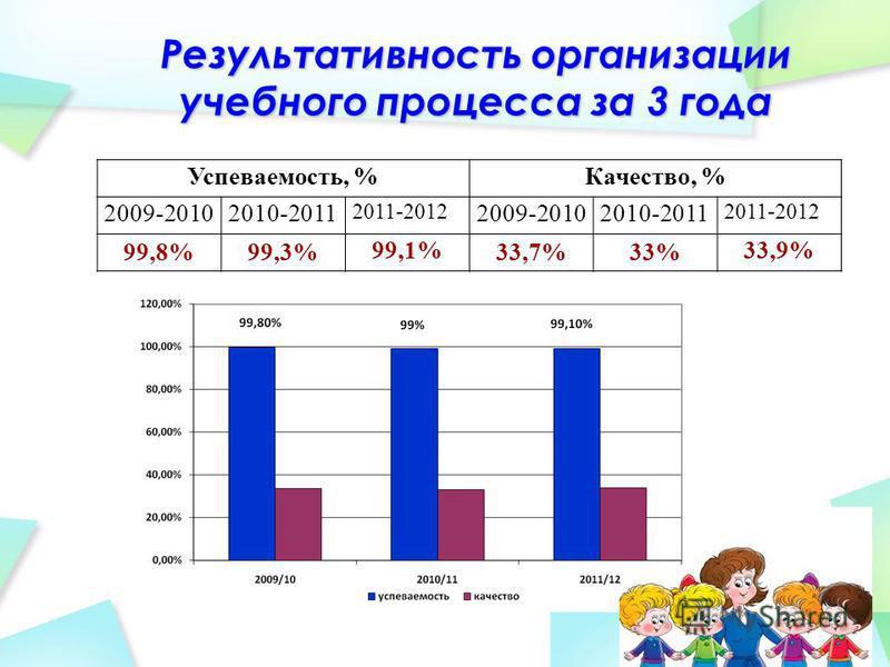 Результативность организации учебного процесса за 3 года Успеваемость, %Качество, % 2009-20102010-2011 2011-2012 2009-20102010-2011 2011-2012 99,8%99,3% 99,1% 33,7%33% 33,9%