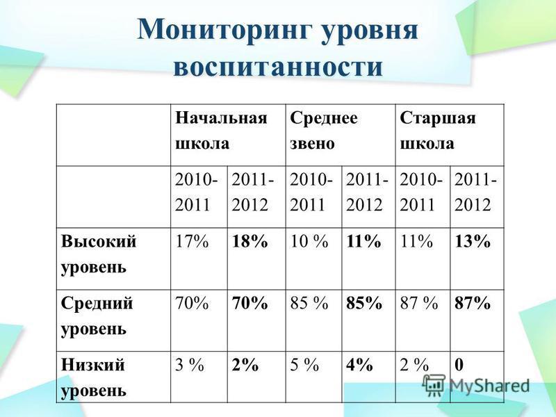 Мониторинг уровня воспитанности Начальная школа Среднее звено Старшая школа 2010- 2011 2011- 2012 2010- 2011 2011- 2012 2010- 2011 2011- 2012 Высокий уровень 17%18%10 %11% 13% Средний уровень 70% 85 % 87 % Низкий уровень 3 %2%5 %4%2 %0