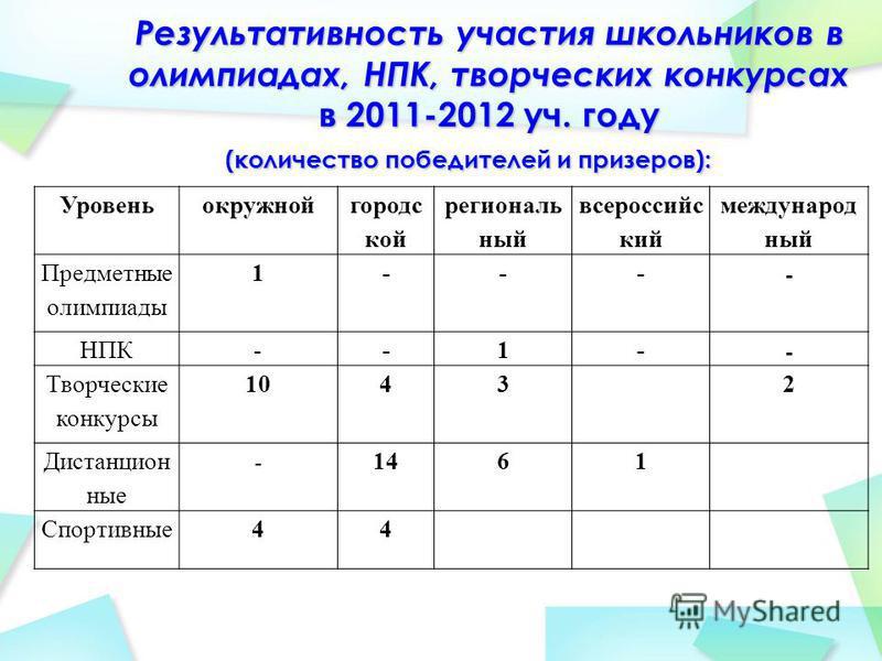 Результативность участия школьников в олимпиадах, НПК, творческих конкурсах в 2011-2012 уч. году (количество победителей и призеров): Уровеньокружнойгородс кой региональный всероссийский международный Предметные олимпиады 1--- - НПК--1- - Творческие