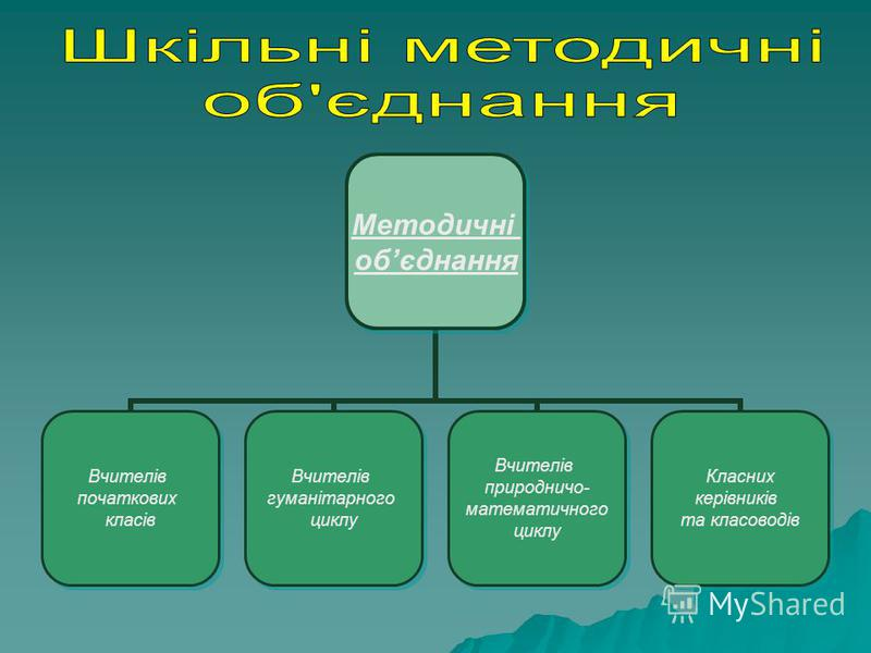 Методичні обєднання Вчителів початкових класів Вчителів гуманітарного циклу Вчителів природничо- математичного циклу Класних керівників та класоводів