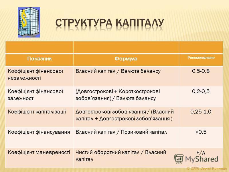 ПоказникФормула Рекомендоване Коефіцієнт фінансової незалежності Власний капітал / Валюта балансу0,5-0,8 Коефіцієнт фінансової залежності (Довгострокові + Короткострокові зобовязання) / Валюта балансу 0,2-0,5 Коефіцієнт капіталізаціїДовгострокові зоб