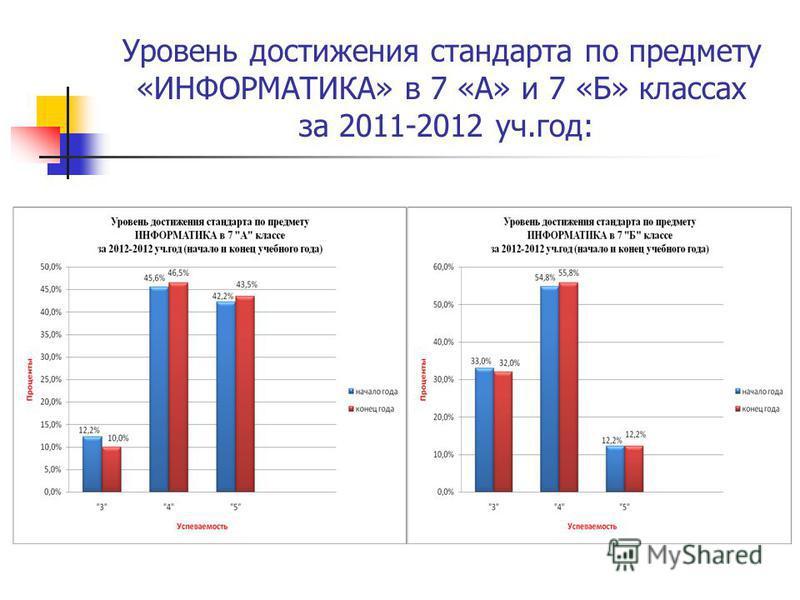 Уровень достижения стандарта по предмету «ИНФОРМАТИКА» в 7 «А» и 7 «Б» классах за 2011-2012 уч.год: