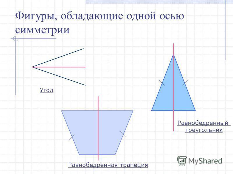 Фигуры, обладающие одной осью симметрии Угол Равнобедренный треугольник Равнобедренная трапеция