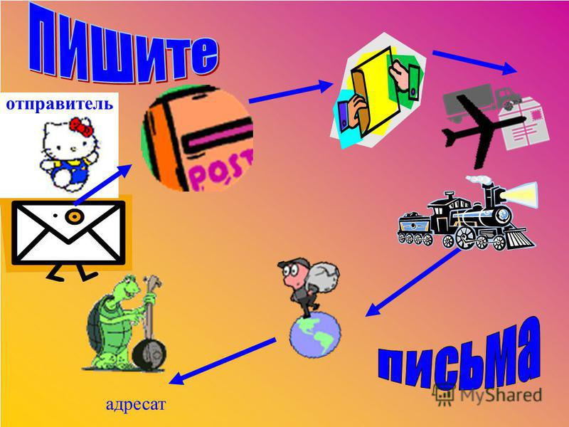 Этикетная ( цель – установить контакт с адресатом) Деловая ( цель- передать основное содержание письма) Этикетная ( цель – прощание, Подпись, дата и место написания) Адресат - тот, кому адресовано письмо, телеграмма, почтовое отправление. ЭТИКЕТ - ус
