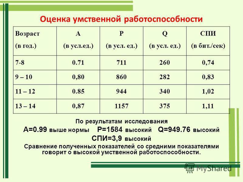 Оценка умственной работоспособности Возраст (в год.) А (в усл.ед.) Р (в усл. ед.) Q (в усл. ед.) СПИ (в бит./сек) 7-80.717112600,74 9 – 100,808602820,83 11 – 120.859443401,02 13 – 140,8711573751,11 По результатам исследования A=0.99 выше нормы P=1584