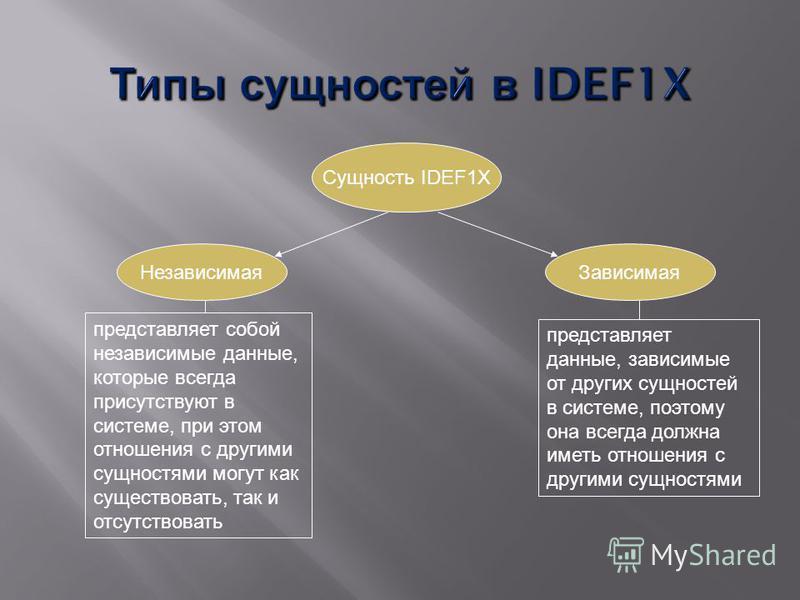 Сущность IDEF1X Зависимая Независимая представляет собой независимые данные, которые всегда присутствуют в системе, при этом отношения с другими сущностями могут как существовать, так и отсутствовать представляет данные, зависимые от других сущностей