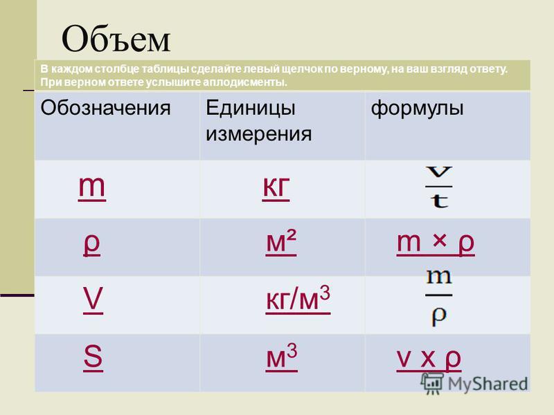 Масса тела В каждом столбце таблицы сделайте левый щелчок по верному, на ваш взгляд ответу. При верном ответе услышите аплодисменты. Обозначения Единицы измерения формулы Vкг/м 3 ρ × vρ × v Sм² v × m мкг ρм 3 м 3