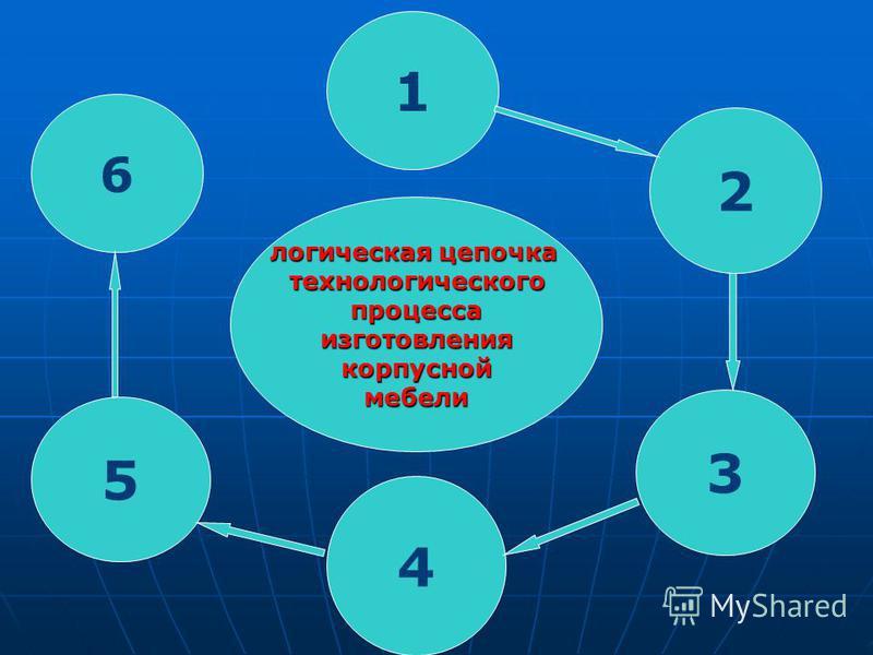 1 2 6 5 логическая цепочка технологического процесса изготовления корпусной мебели 3 4