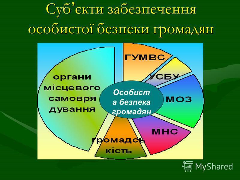 Суб єкти забезпечення особистої безпеки громадян Особист а безпека громадян