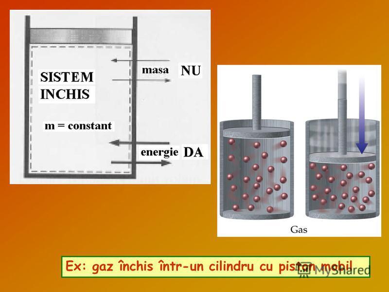 Ex: gaz închis într-un cilindru cu piston mobil