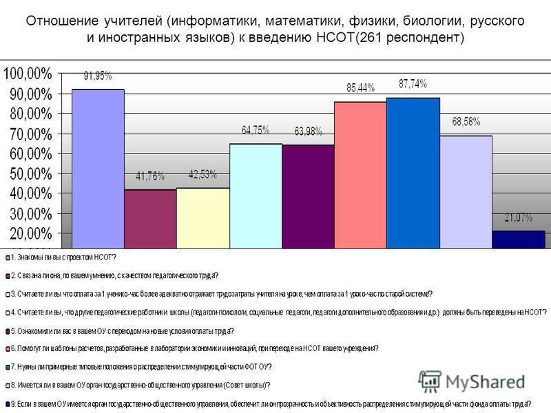 Отношение учителей (информатики, математики, физики, биологии, русского и иностранных языков) к введению НСОТ(261 респондент)