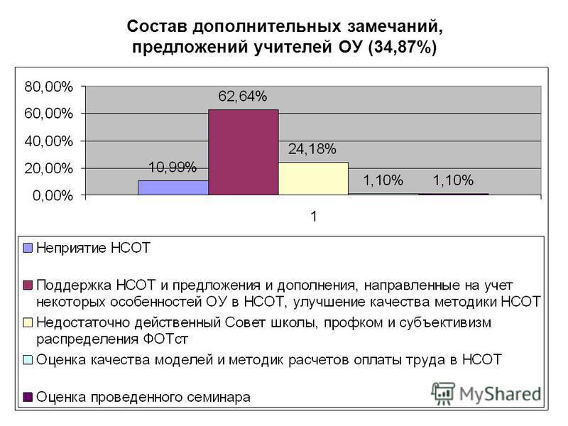 Состав дополнительных замечаний, предложений учителей ОУ (34,87%)
