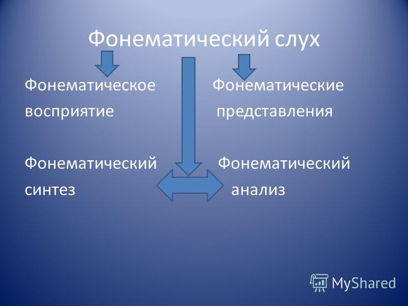Фонематический слух Фонематическое Фонематические восприятие представления Фонематический синтез анализ