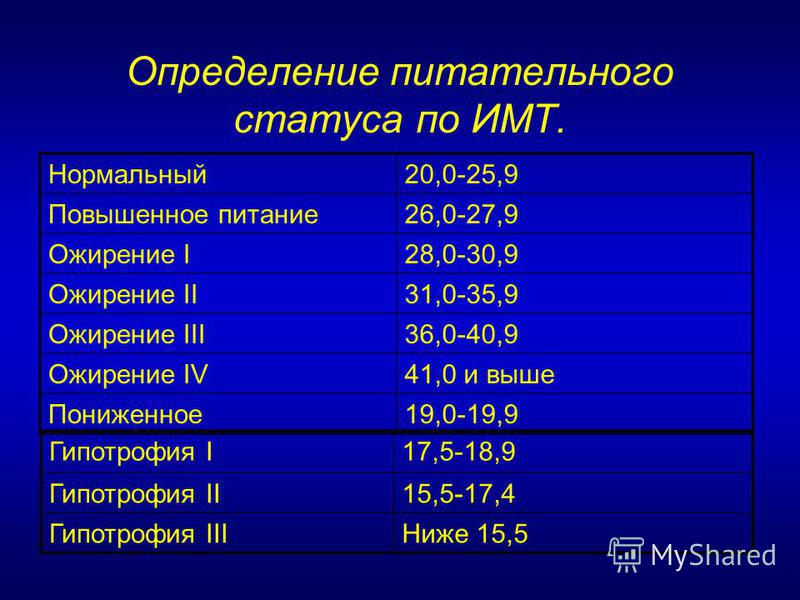 Определение питательного статуса по ИМТ. Нормальный 20,0-25,9 Повышенное питание 26,0-27,9 Ожирение I28,0-30,9 Ожирение II31,0-35,9 Ожирение III36,0-40,9 Ожирение IV41,0 и выше Пониженное 19,0-19,9 Гипотрофия I17,5-18,9 Гипотрофия II15,5-17,4 Гипотро