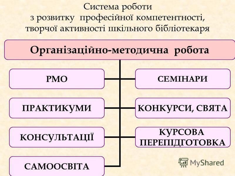 Система роботи з розвитку професійної компетентності, творчої активності шкільного бібліотекаря Організаційно- методична робота РМО СЕМІНАРИ ПРАКТИКУМИКОНКУРСИ, СВЯТА КОНСУЛЬТАЦІЇ КУРСОВА ПЕРЕПІДГОТОВКА САМООСВІТА