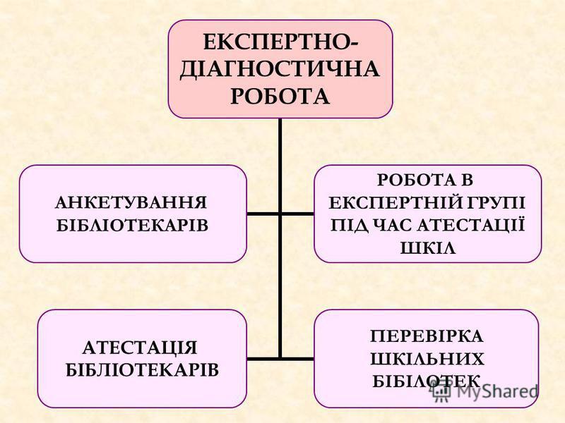 ЕКСПЕРТНО- ДІАГНОСТИЧНА РОБОТА АНКЕТУВАННЯ БІБЛІОТЕКАРІВ РОБОТА В ЕКСПЕРТНІЙ ГРУПІ ПІД ЧАС АТЕСТАЦІЇ ШКІЛ АТЕСТАЦІЯ БІБЛІОТЕКАРІВ ПЕРЕВІРКА ШКІЛЬНИХ БІБІЛОТЕК