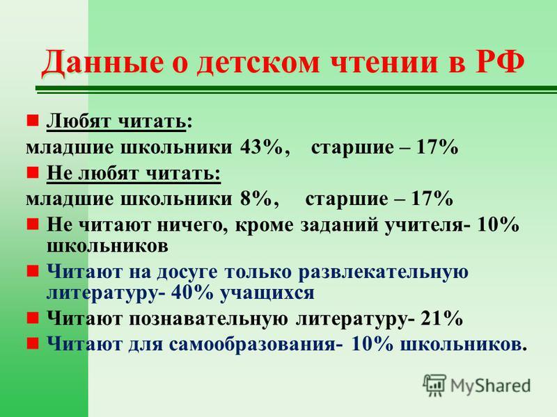 Данные о детском чтении в РФ Любят читать: младшие школьники 43%, старшие – 17% Не любят читать: младшие школьники 8%, старшие – 17% Не читают ничего, кроме заданий учителя- 10% школьников Читают на досуге только развлекательную литературу- 40% учащи