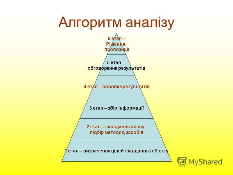 Алгоритм аналізу 6 етап – Рішення, пропозиції 5 етап – обговорення результатів 4 етап – обробка результатів 3 етап – збір інформації 2 етап – складання плану, підбір методик, засобів 1 етап – визначення цілей і завдання і об'єкту