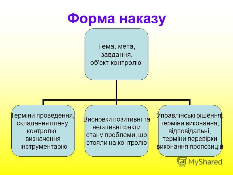 Форма наказу Тема, мета, завдання, об'єкт контролю Терміни проведення, складання плану контролю, визначення інструментарію Висновки позитивні та негативні факти стану проблеми, що стояли на контролю Управлінські рішення: терміни виконання, відповідал