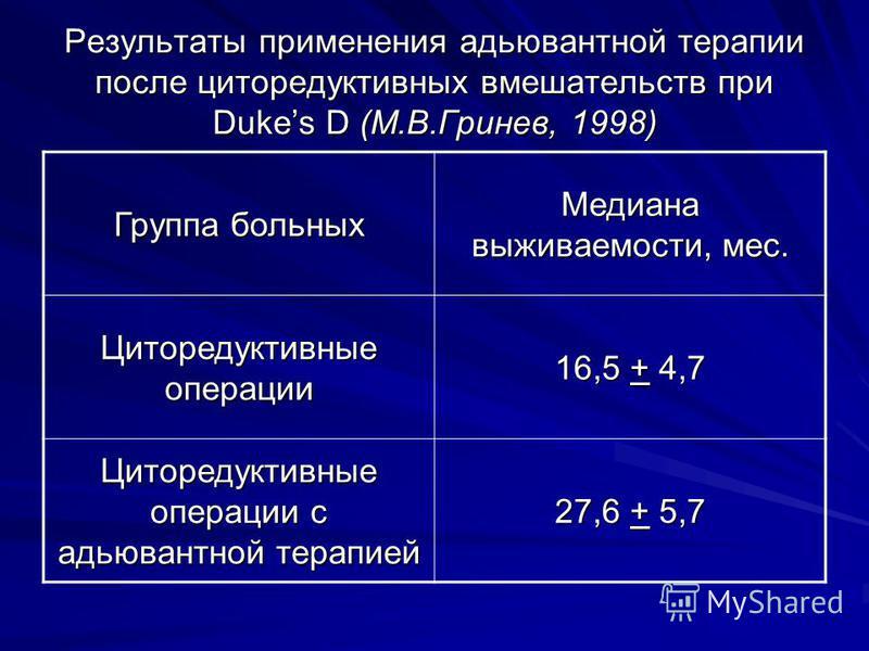 Результаты применения адъювантной терапии после циторедуктивных вмешательств при Dukes D (М.В.Гринев, 1998) Группа больных Медиана выживаемости, мес. Циторедуктивные операции 16,5 + 4,7 Циторедуктивные операции с адъювантной терапией 27,6 + 5,7