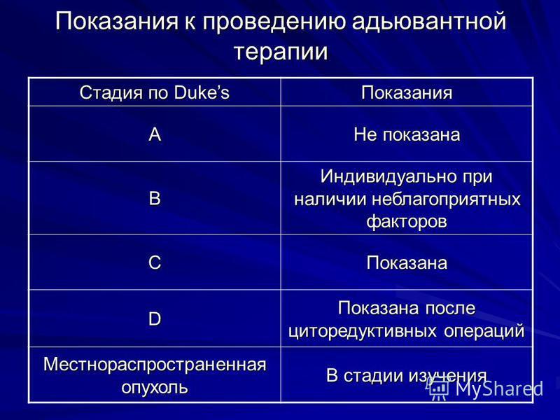Показания к проведению адъювантной терапии Стадия по Dukes Показания А Не показана В Индивидуально при наличии неблагоприятных факторов СПоказана D Показана после циторедуктивных операций Местнораспространенная опухоль В стадии изучения