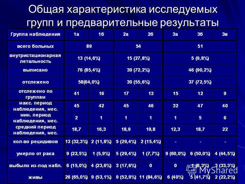 Общая характеристика исследуемых групп и предварительные результаты
