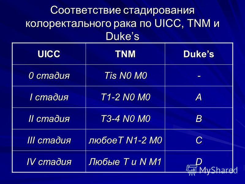 Соответствие стажирования колоректального рака по UICC, TNM и Dukes UICCTNMDukes 0 стадия Tis N0 M0 - I стадия T1-2 N0 M0 A II стадия T3-4 N0 M0 B III стадия любоеТ N1-2 M0 C IV стадия Любые T и N M1 D
