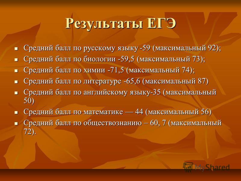 Результаты ЕГЭ Средний балл по русскому языку -59 (максимальный 92); Средний балл по русскому языку -59 (максимальный 92); Средний балл по биологии -59,5 (максимальный 73); Средний балл по биологии -59,5 (максимальный 73); Средний балл по химии -71,5