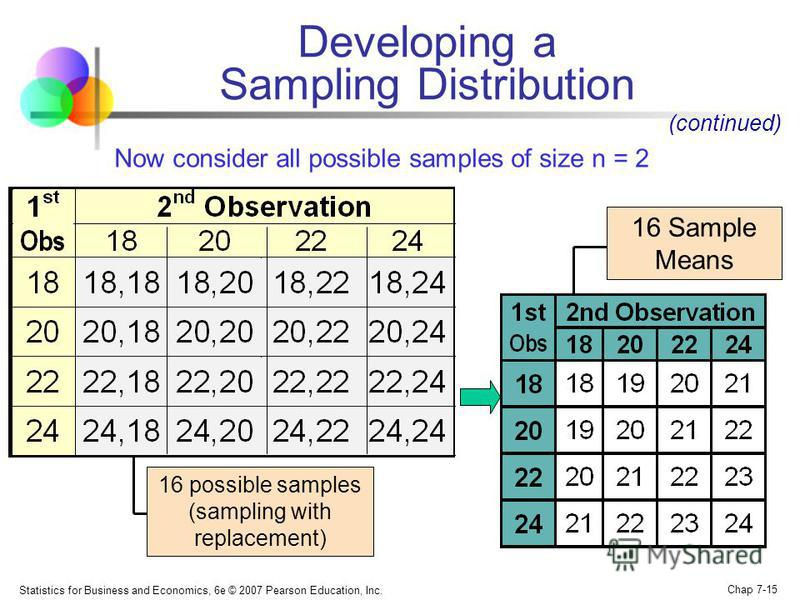 Statistics for Business and Economics, 6e © 2007 Pearson Education, Inc. Chap 7-15 16 possible samples (sampling with replacement) Now consider all possible samples of size n = 2 (continued) Developing a Sampling Distribution 16 Sample Means