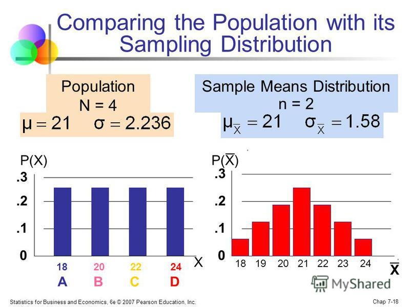 Statistics for Business and Economics, 6e © 2007 Pearson Education, Inc. Chap 7-18 Comparing the Population with its Sampling Distribution 18 19 20 21 22 23 24 0.1.2.3 P(X) X 18 20 22 24 A B C D 0.1.2.3 Population N = 4 P(X) X _ Sample Means Distribu
