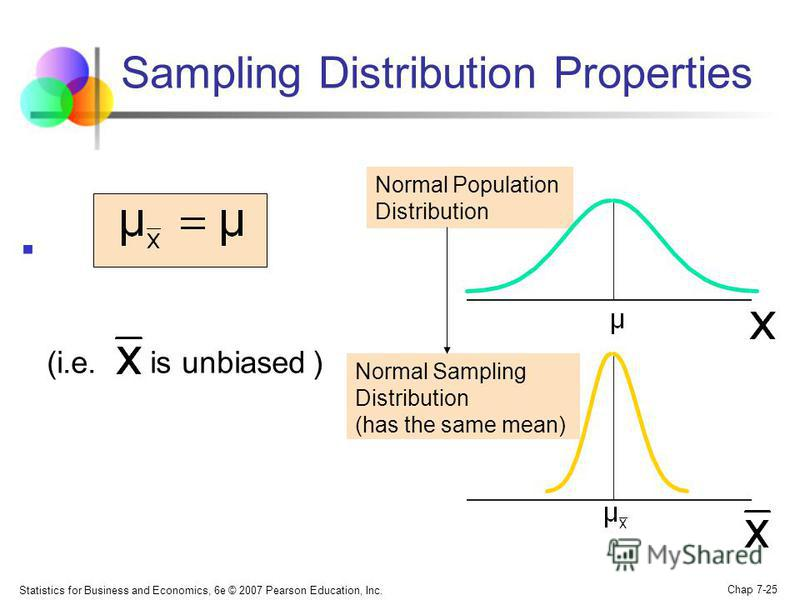 Statistics for Business and Economics, 6e © 2007 Pearson Education, Inc. Chap 7-25 Normal Population Distribution Normal Sampling Distribution (has the same mean) Sampling Distribution Properties (i.e. is unbiased )