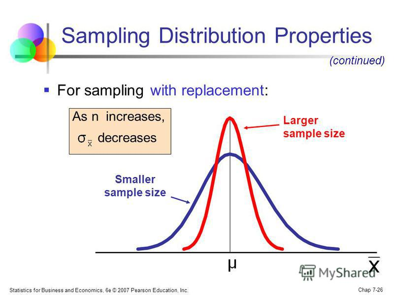 Statistics for Business and Economics, 6e © 2007 Pearson Education, Inc. Chap 7-26 Sampling Distribution Properties For sampling with replacement: As n increases, decreases Larger sample size Smaller sample size (continued)