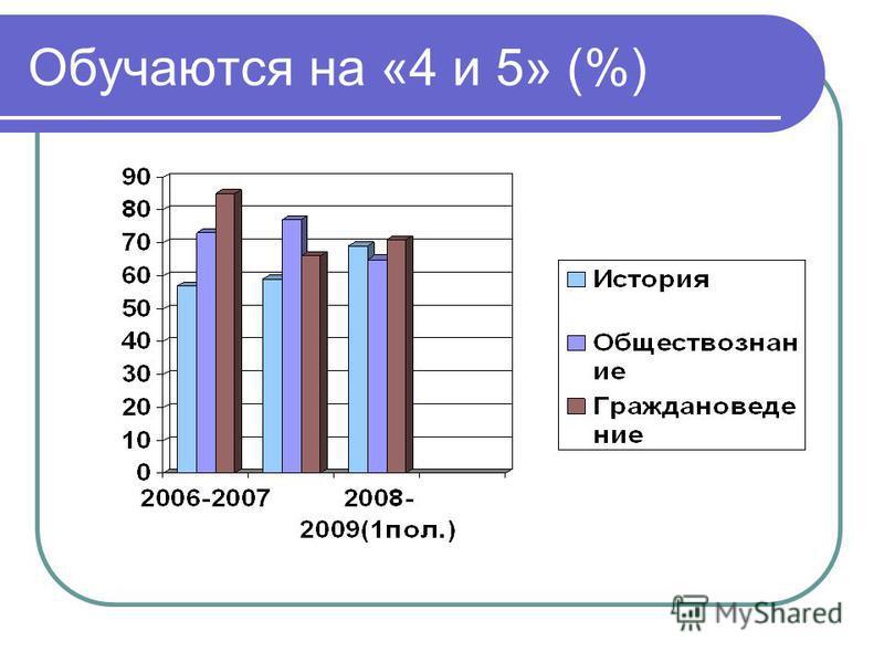Обучаются на «4 и 5» (%)