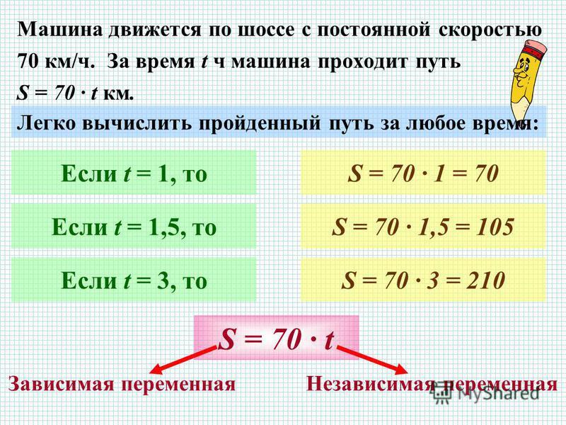 Машина движется по шоссе с постоянной скоростью 70 км/ч. За время t ч машина проходит путь S = 70 · t км. Легко вычислить пройденный путь за любое время: Если t = 1, то Если t = 1,5, то Если t = 3, то S = 70 · 1 = 70 S = 70 · 1,5 = 105 S = 70 · 3 = 2