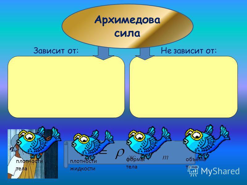Архимедова сила Зависит от:Не зависит от: плотности жидкости плотности тела объёма тела формы тела